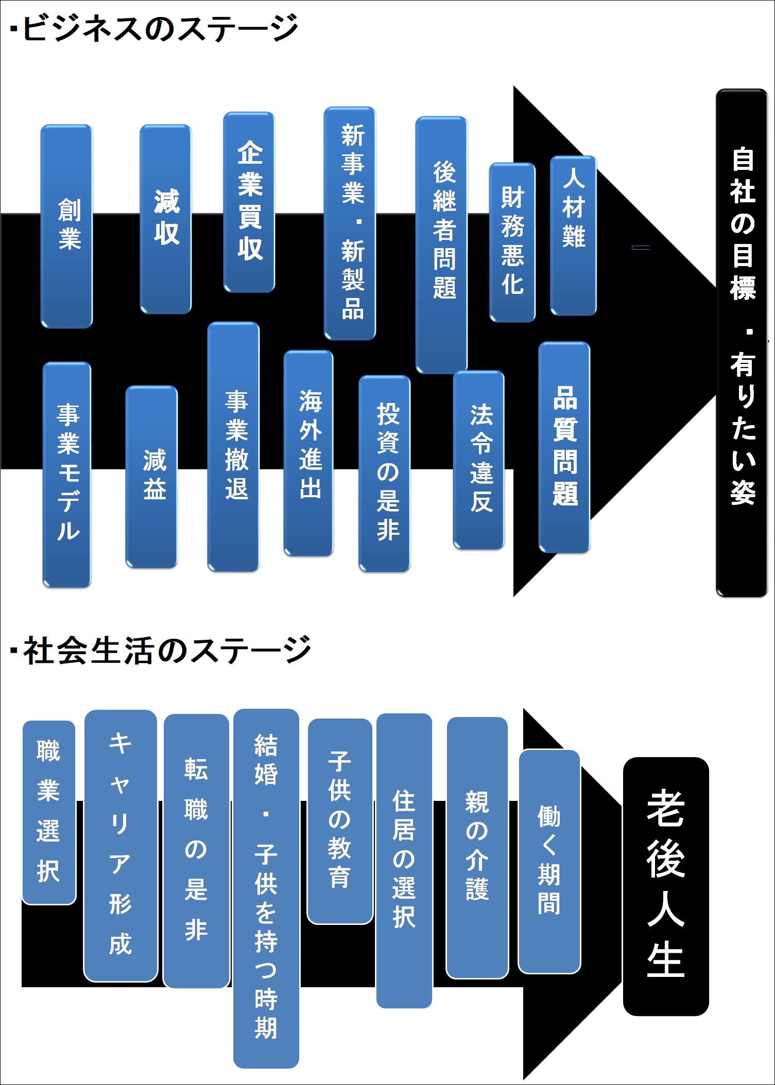 意思決定の進め方 | 東京都中小企業診断士協会 城南支部